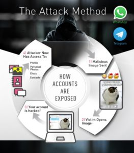 Whatsapp e telegram a rischio hacker