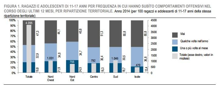 bullismo in italia: i dati istat