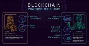 Blockchain: la tecnologia alla base delle criptomonete
