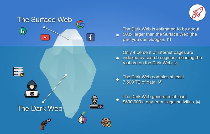 Dark Web 2019: conoscere internet sommerso