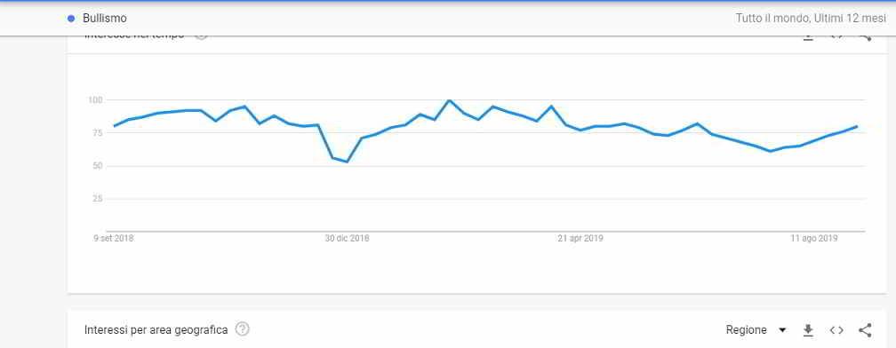 Bullismo nel mondo: le statistiche Google sul fenomeno